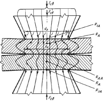 формирование сварного соединения при шовной и  точечной сварке