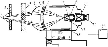 РЭОП, рентгеновские электронно-оптические преобразователи
