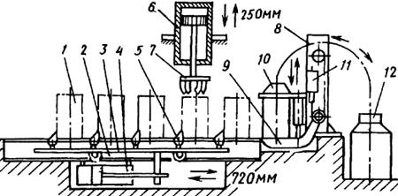 Механизированная линия обработки барабанов с карбидом кальция