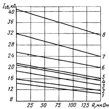 Нагрузочная характеристика точечной  машины МТ-4021