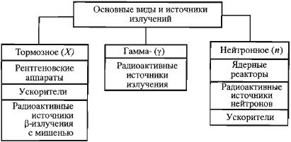 Общая характеристика ионизирующего излучения