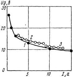 статические характеристики маломощной дуги в аргоне с вольфрамовым катодом