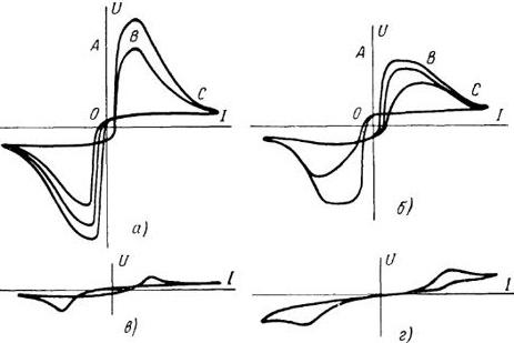 динамические характеристики дуг