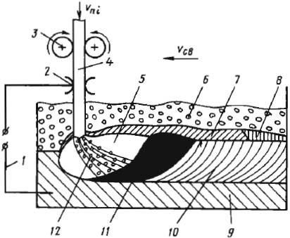 сварка механизированная под флюсом