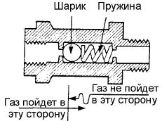 неисправности газовых горелок : односторонний клапан