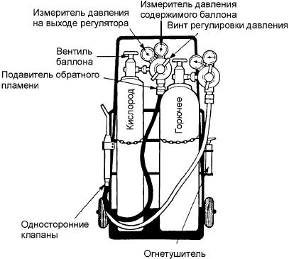 присоединение оборудования