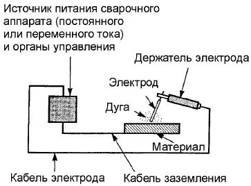 проверка сварочного оборудования