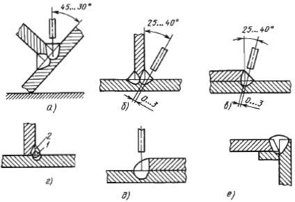 Схемы сварки угловых швов: 1 и