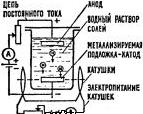 Способы нанесения металлических покрытий, электролитическое осаждение
