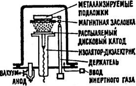 Способы нанесения металлических покрытий, экатодное распыление