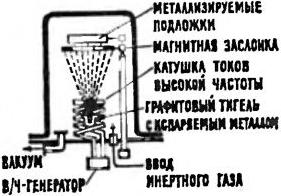 Способы нанесения металлических покрытий, испарение в вакууме