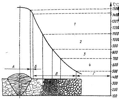 строение сварного соединения