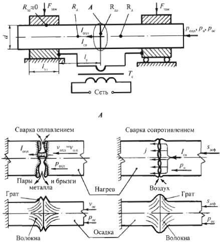 Схема процесса контактной