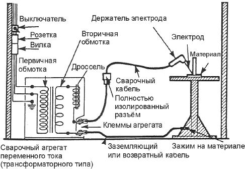 Установка сварочного оборудования