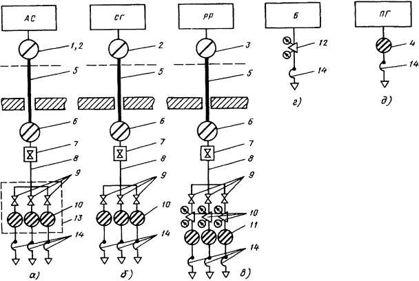Централизованное снабжение рабочих (сварочных) постов ацетиленом