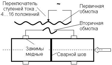 Схема электроконтактной стыковой сварки