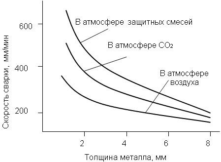 Влияние защитной среды на производительность сварки