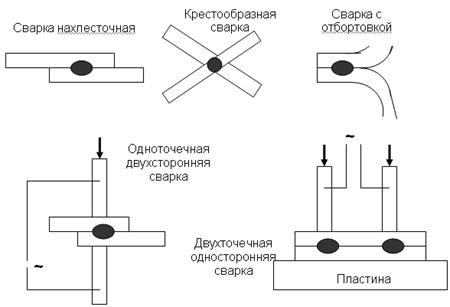 Способы получения точечных сварных швов