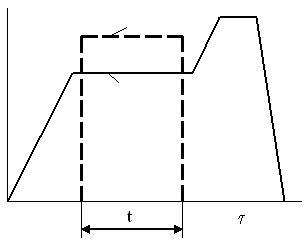 Изменение силы и сжатия в электроконтактной сварке.jpg